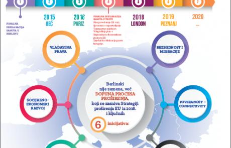 Infografika Berlinski proces