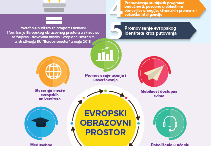 Infografika EU za mlade