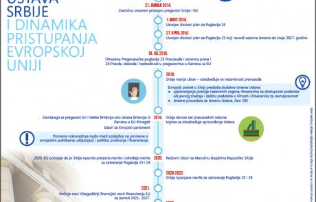 Infografika Izmene Ustava i dinamika pristupanja Evropskoj uniji