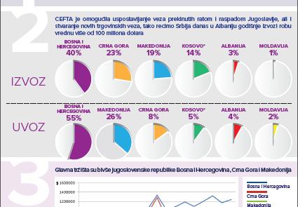 Infografika Trgovina u brojakama: Srbija i CEFTA