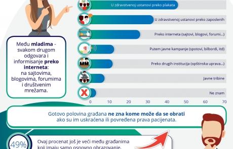 Infografika Znamo li svoja prava pacijenata
