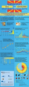 Infographic Macedonia and Effects of SSA and CEFTA2006, 2018