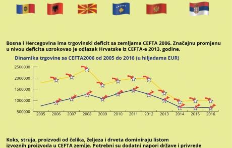 Infografika EU, Srbija i Evropski pokret u Srbiji